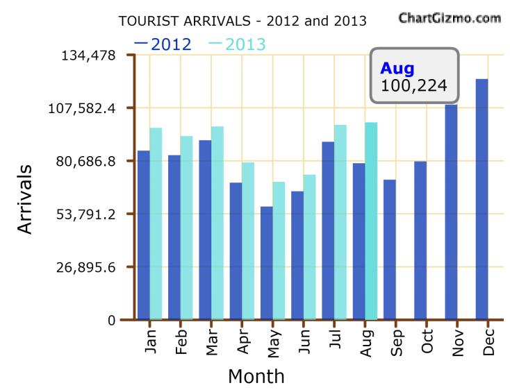 Sri Lanka tourist arrivals up 26-pct in Aug; India, China surge Tour11