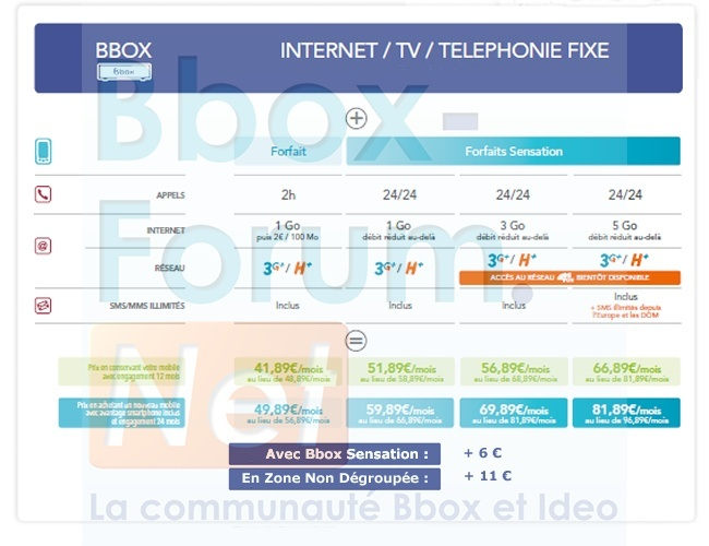 Exclu: Les nouveaux forfaits Sensation 24/24 de Bouygues Telecom Photo510