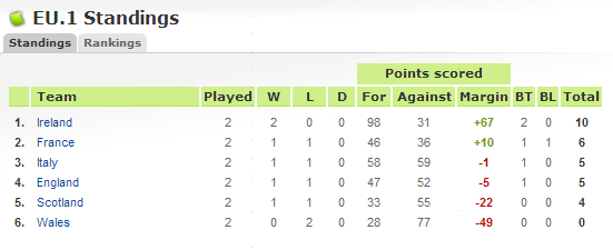 Wales - Home Table10
