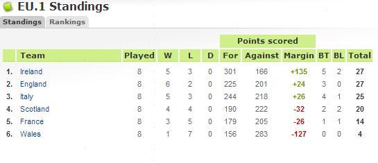 Scotland (Away) Table13