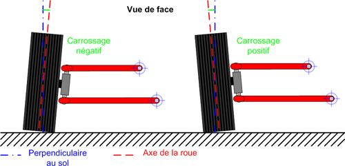 Réglage du parallélisme des roues avant Geomet10