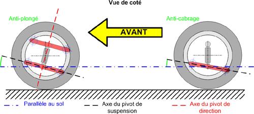 Réglage du parallélisme des roues avant Geomet11