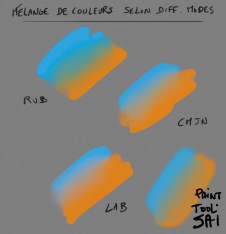 Mélange de couleur et mode colorimétrique 2013-011
