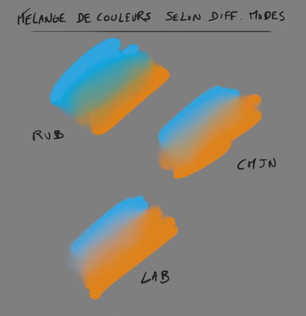 Mélange de couleur et mode colorimétrique Malang10
