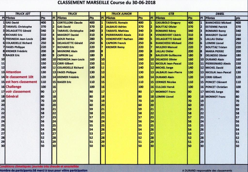 --------- CLASSEMENT GRANDE FINALE MARSEILLE  CLÔTURE SAISON 30-06-2018 ---------- Classe10