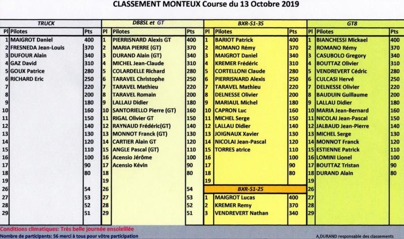 CLASSEMENT MONTEUX 13-10-2019 Monteu11