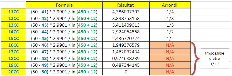Estimer le nombre de CC manquants pour être 1/2 !  Etre_u10