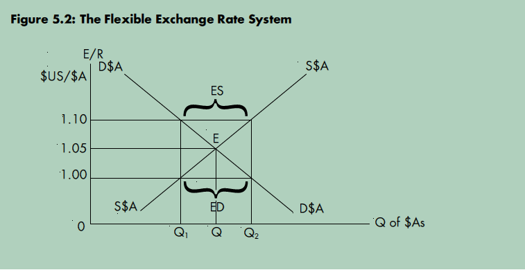 Summary of Exchange Rates + Impacts of an Appreciation Er_110