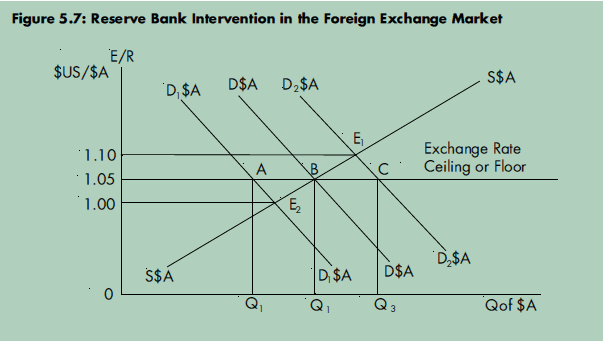 Summary of Exchange Rates + Impacts of an Appreciation Er_210