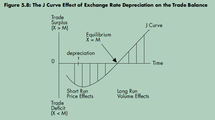 Summary of Exchange Rates + Impacts of an Appreciation Er_310