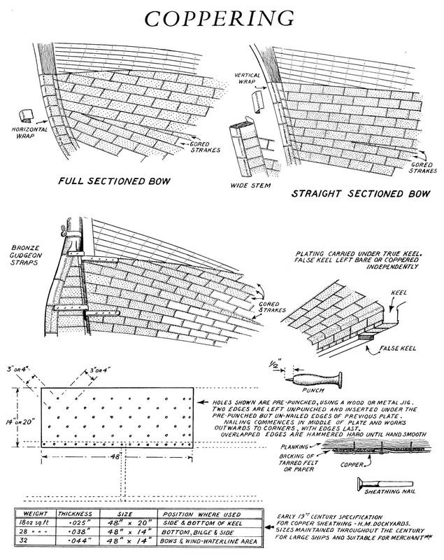 Autocostruzione del Victory, rivisto ed in scala 1:50 - Pagina 10 Piastr11