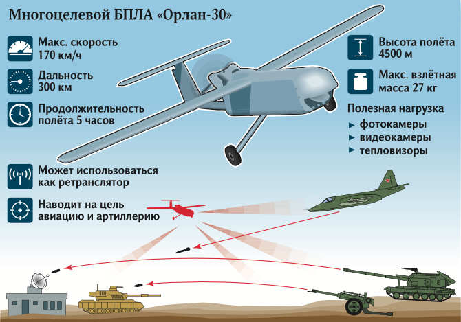 UAVs in Russian Armed Forces: News - Page 39 Ef3jxz10