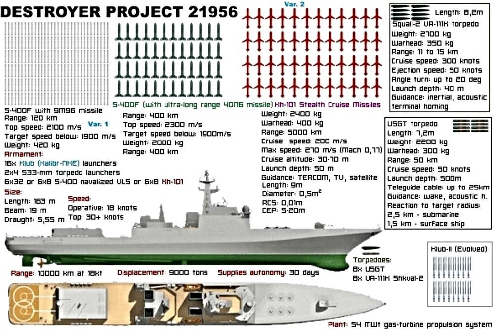 Udaloy and Sovremennyy destroyers - Page 10 Thv0yv10