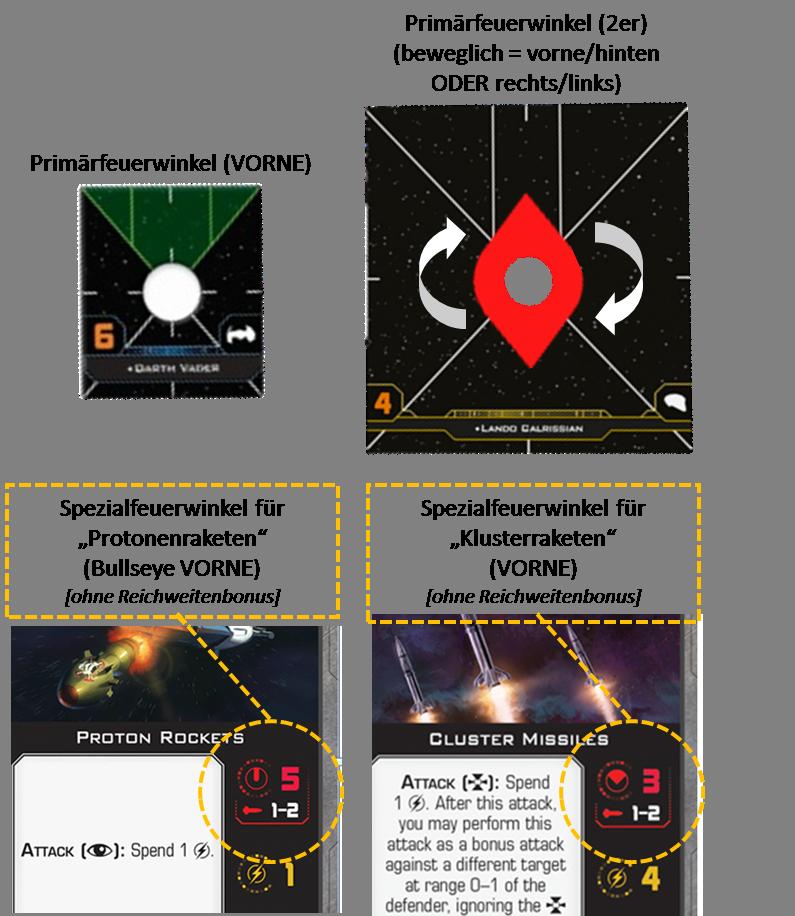 Sekundärwaffen und Mobile Feuerwinkel Schema12