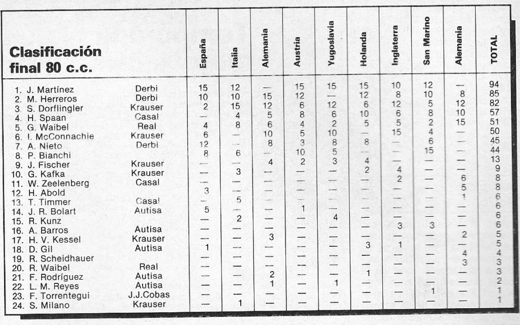 Censo de Autisa 80 GP - Página 2 Clas8610