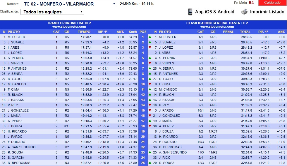 CERA: 49º Rallye de Ferrol [20-21 Julio] - Página 2 18-07-15