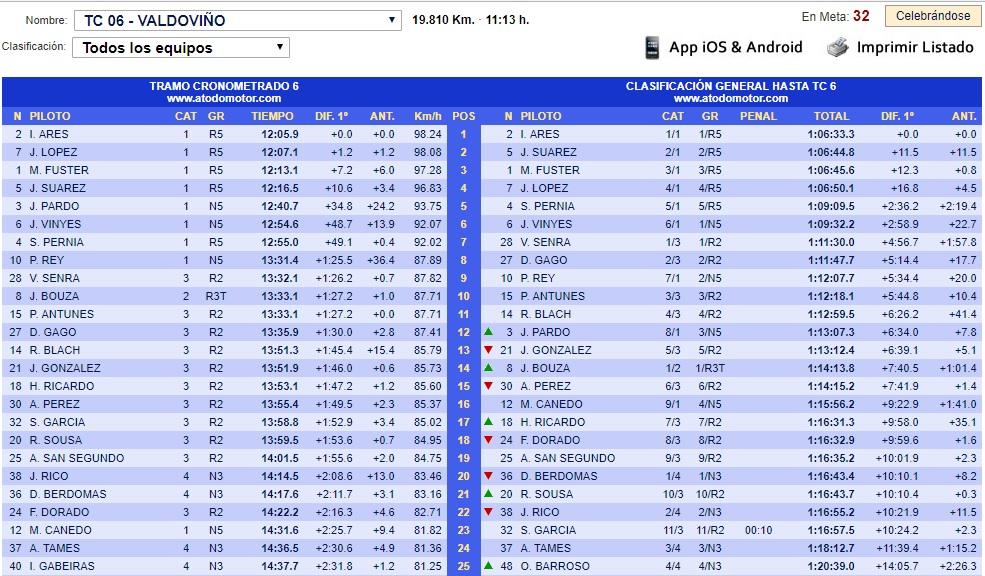 CERA: 49º Rallye de Ferrol [20-21 Julio] - Página 2 18-07-21