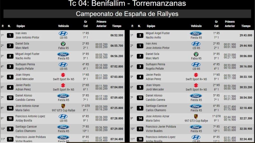 CERA: 24º Rallye La Nucía Mediterraneo - Trofeo Costa Blanca [9-10 Noviembre] - Página 3 18-11-18