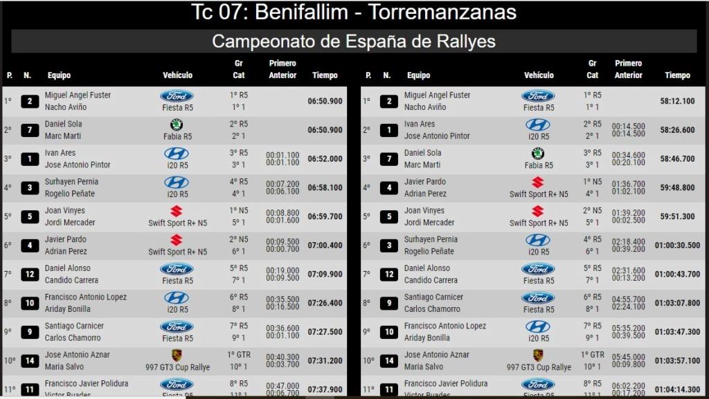 CERA: 24º Rallye La Nucía Mediterraneo - Trofeo Costa Blanca [9-10 Noviembre] - Página 3 18-11-21