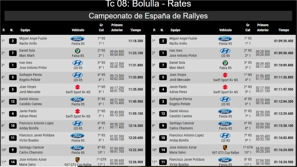 CERA: 24º Rallye La Nucía Mediterraneo - Trofeo Costa Blanca [9-10 Noviembre] - Página 4 18-11-22