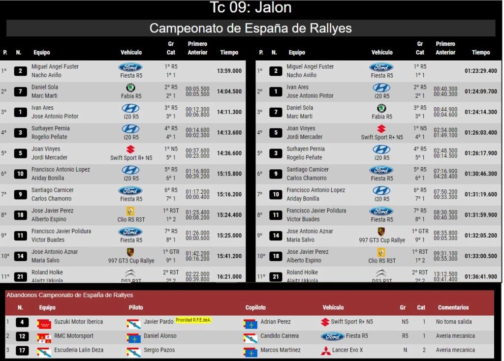 CERA: 24º Rallye La Nucía Mediterraneo - Trofeo Costa Blanca [9-10 Noviembre] - Página 4 18-11-25