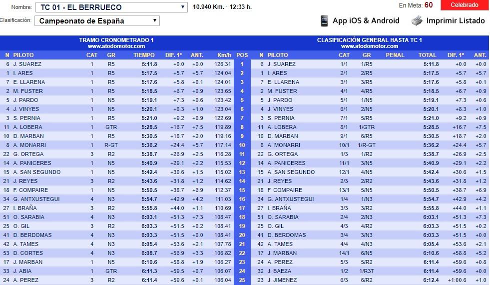 CERA: 9º Rallye Comunidad de Madrid - RACE [23-24 Noviembre] - Página 3 18-11-38