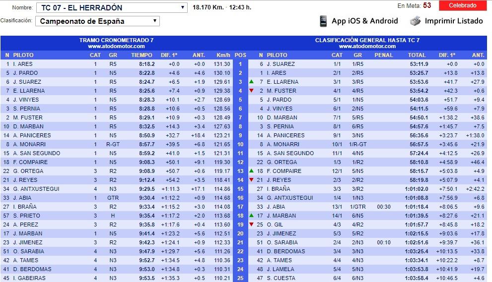 CERA: 9º Rallye Comunidad de Madrid - RACE [23-24 Noviembre] - Página 4 18-11-45
