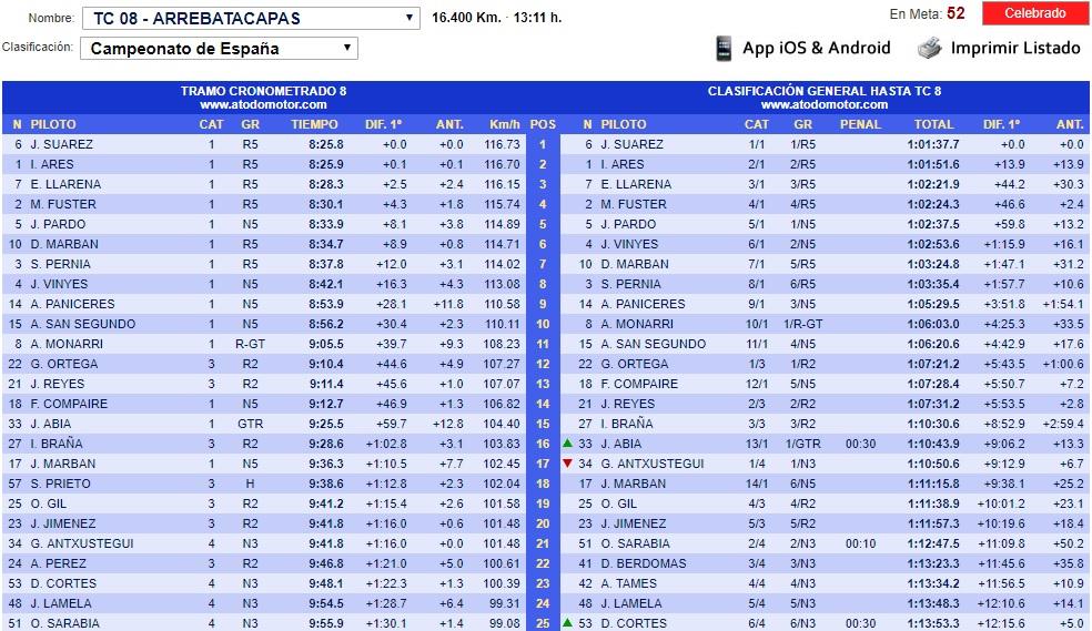 CERA: 9º Rallye Comunidad de Madrid - RACE [23-24 Noviembre] - Página 4 18-11-46