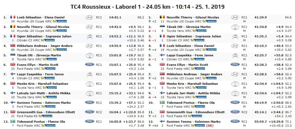 WRC: 87º Rallye Automobile de Monte-Carlo [22-27 de Enero] - Página 12 19-01-23
