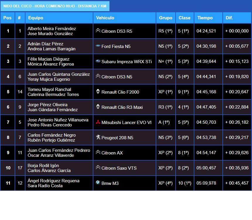 Campeonatos Regionales 2019: Información y novedades - Página 3 19-02-10
