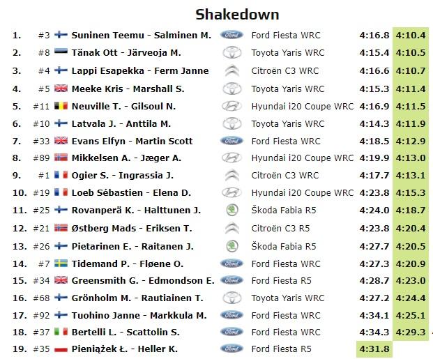 WRC: 67º Rallye Sweden [14-17 Febrero] - Página 3 19-02-14
