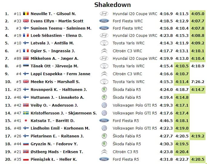 WRC: 67º Rallye Sweden [14-17 Febrero] - Página 3 19-02-15