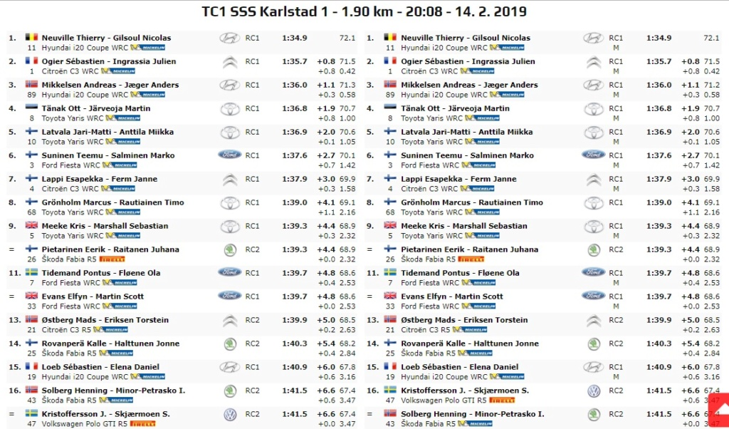 WRC: 67º Rallye Sweden [14-17 Febrero] - Página 4 19-02-18