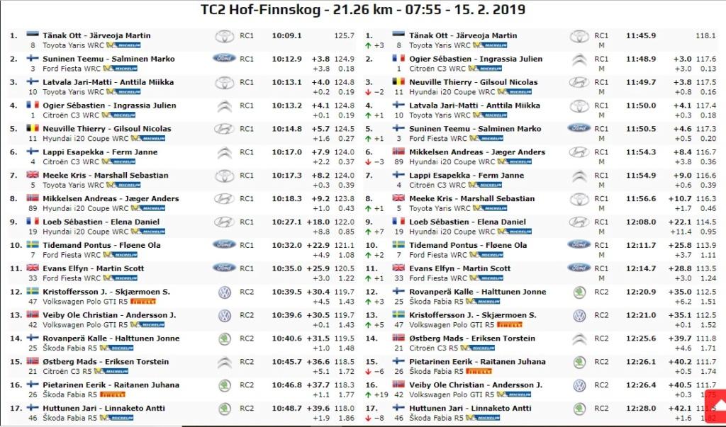 WRC: 67º Rallye Sweden [14-17 Febrero] - Página 4 19-02-19