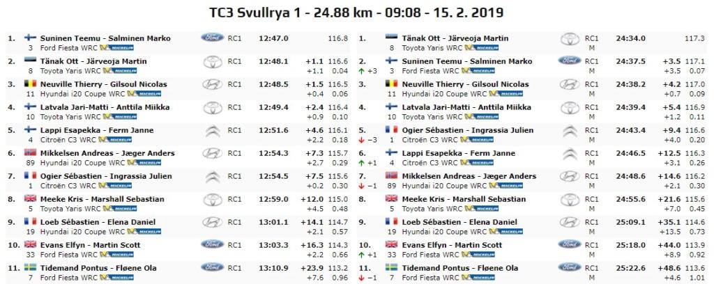 WRC: 67º Rallye Sweden [14-17 Febrero] - Página 4 19-02-20
