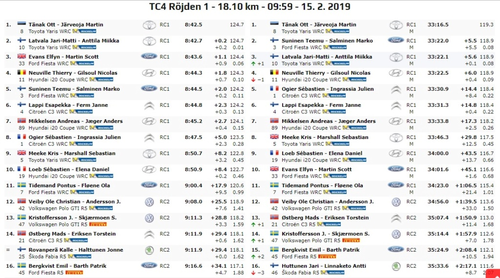 WRC: 67º Rallye Sweden [14-17 Febrero] - Página 4 19-02-21