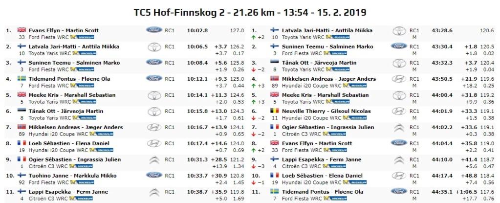 WRC: 67º Rallye Sweden [14-17 Febrero] - Página 5 19-02-22