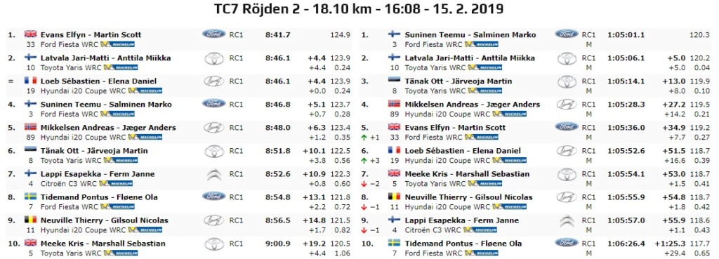 WRC: 67º Rallye Sweden [14-17 Febrero] - Página 5 19-02-24