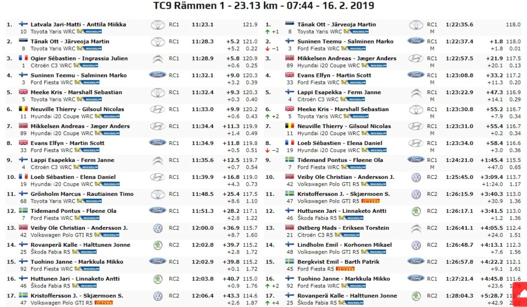 WRC: 67º Rallye Sweden [14-17 Febrero] - Página 6 19-02-26