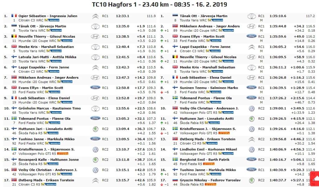 WRC: 67º Rallye Sweden [14-17 Febrero] - Página 7 19-02-27