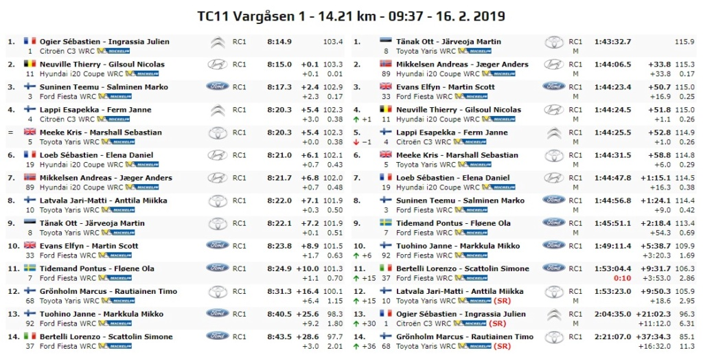 WRC: 67º Rallye Sweden [14-17 Febrero] - Página 7 19-02-28