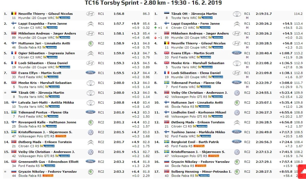 WRC: 67º Rallye Sweden [14-17 Febrero] - Página 7 19-02-29