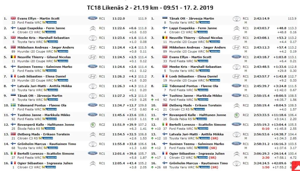 WRC: 67º Rallye Sweden [14-17 Febrero] - Página 8 19-02-31
