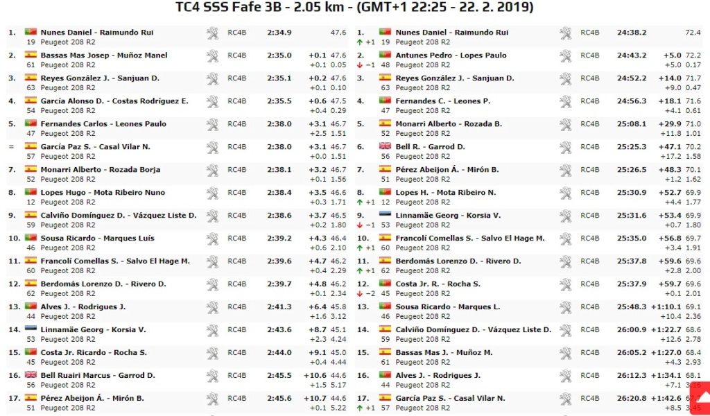 Nacionales de Rallyes Europeos(y no europeos) 2019: Información y novedades - Página 3 19-02-35
