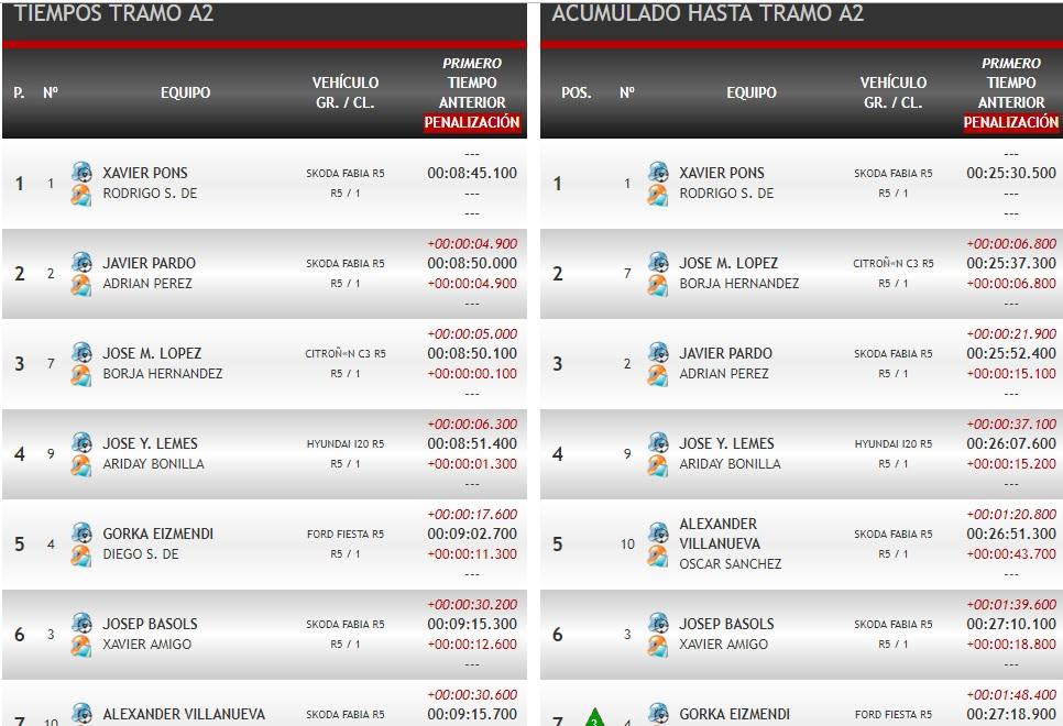 SCER + CERT: VIII Rallye Tierras Altas de Lorca [8-9 Marzo] - Página 2 19-03-20