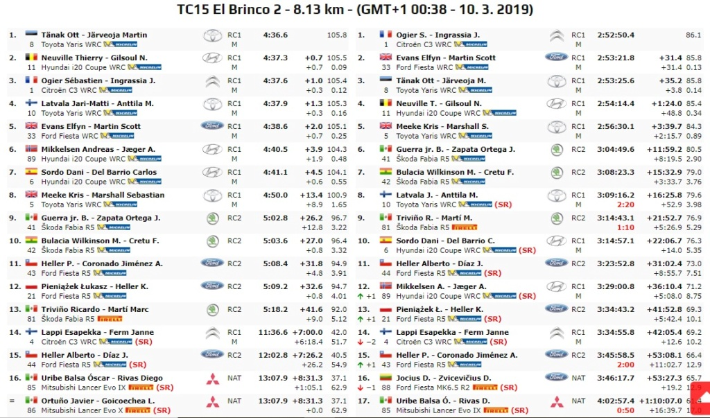 WRC: 16º Rallye Guanajuato Corona - México [7-10 Marzo] - Página 6 19-03-28