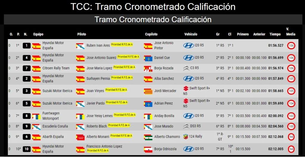 CERA: 37º Rallye Sierra Morena - Internacional [21-23 Marzo] - Página 2 19-03-44