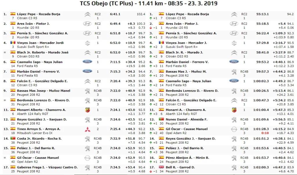 CERA: 37º Rallye Sierra Morena - Internacional [21-23 Marzo] - Página 3 19-03-47