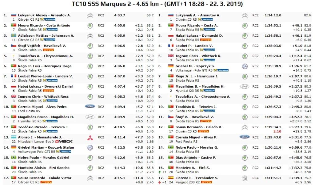 ERC: 54º Azores Rallye [21-23 Marzo] - Página 2 19-03-49