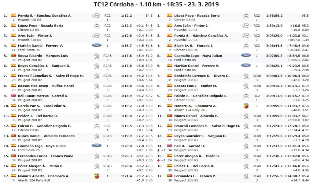 CERA: 37º Rallye Sierra Morena - Internacional [21-23 Marzo] - Página 3 19-03-53